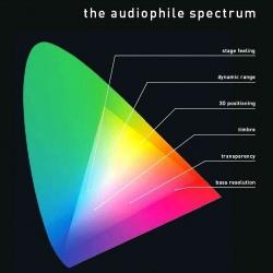 Płyta testowa Pro-Ject The Audiophile Spectrum
